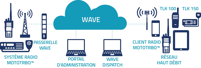 solution wave schema